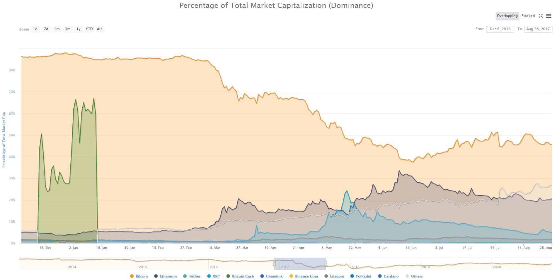 Bitcoins Vs. Altcoins Market Dominance Dec 2016 - Aug 2017. Source: CoinMarketCap