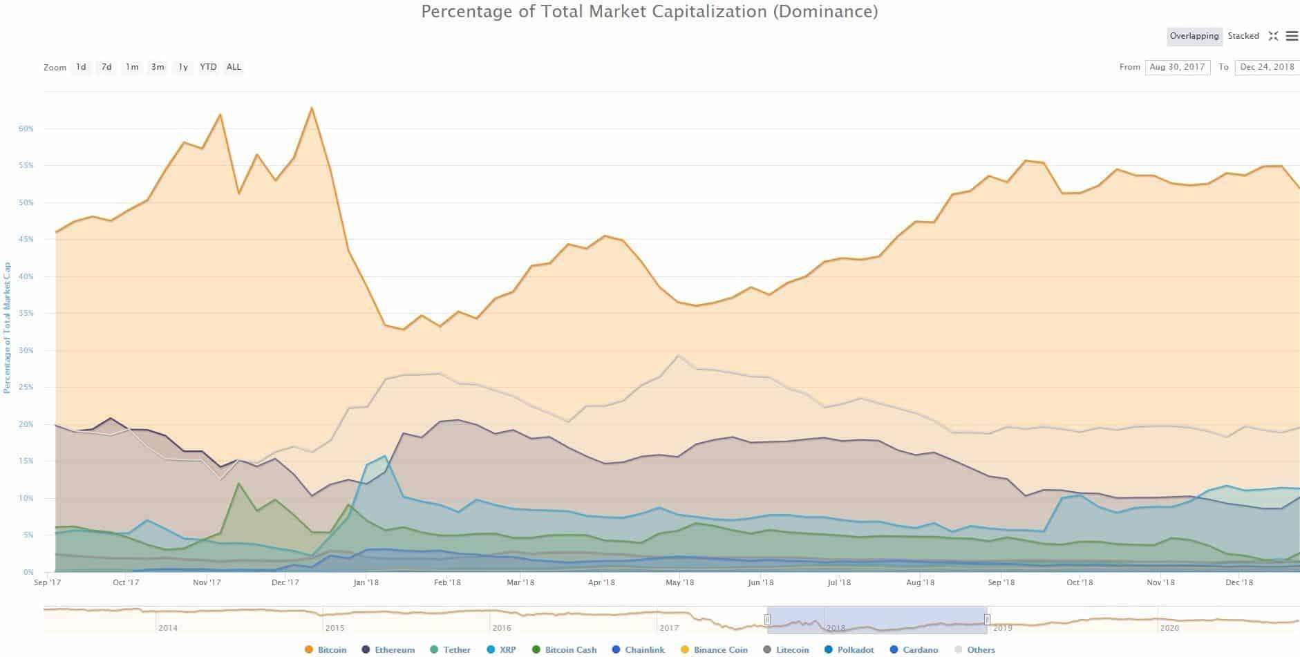 Bitcoins Vs. Altcoins Market Dominance Aug 2017 - Dec 2018. Source: CoinMarketCap