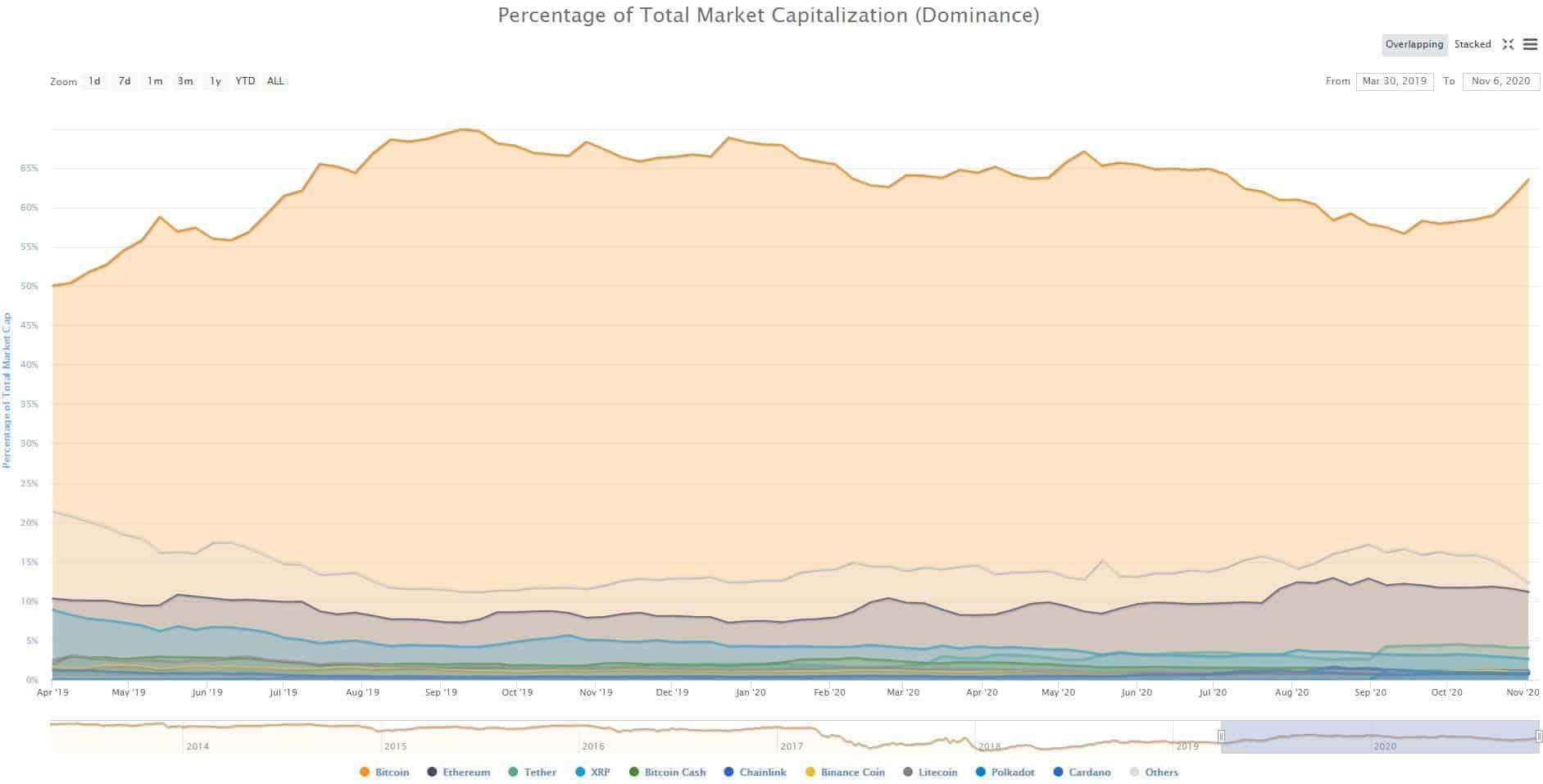 Bitcoins Vs. Altcoins Market Dominance Mar 2019 - Nov 2020. Source: CoinMarketCap