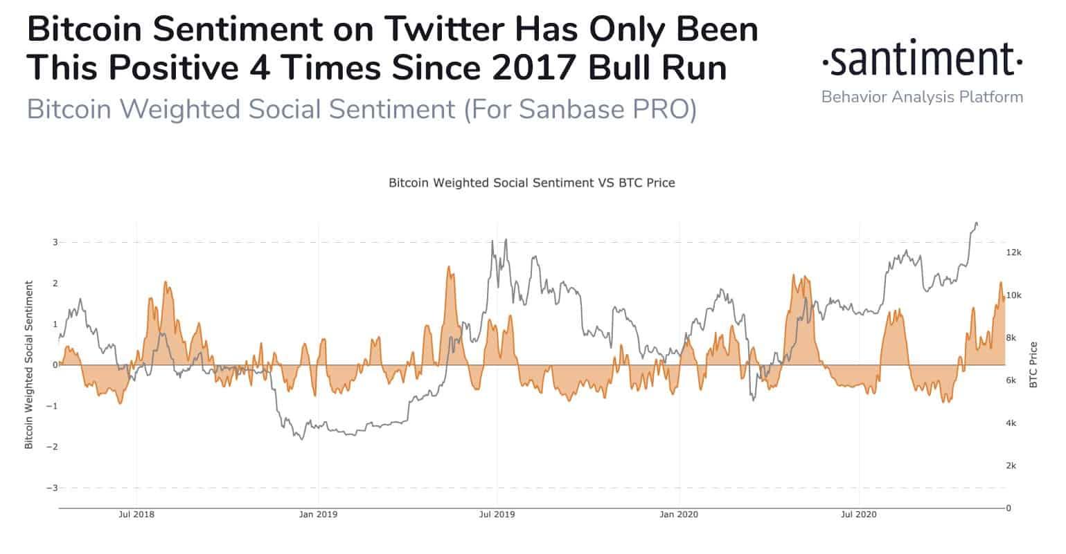 Bitcoin Twitter Sentiment. Source: Santiment