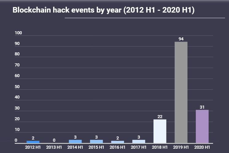 2012-2020 H1 Blockchain Attacks. Source: AtlasVPN