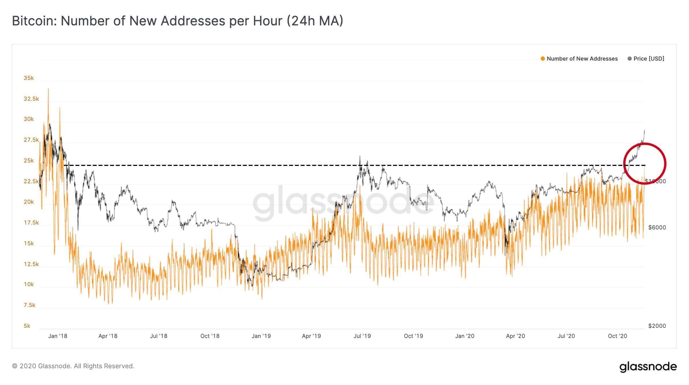 New Addresses On The BTC Network. Source: Glassnode