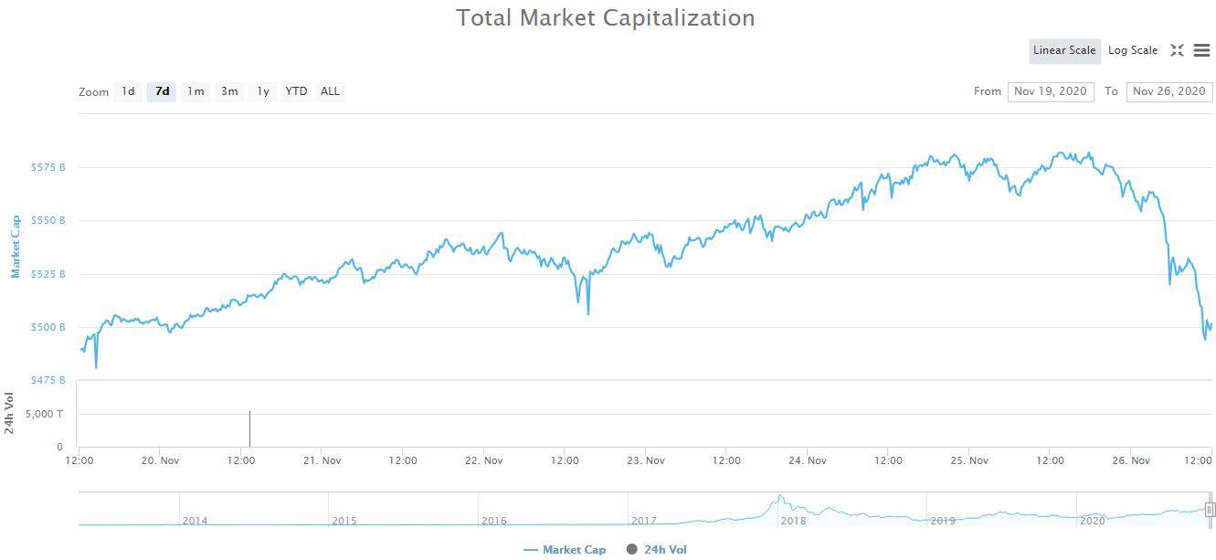 bitcoin kurs coinmarketcap)