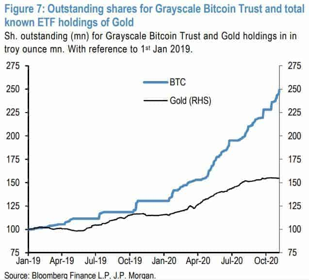 JP Morgan: Bitcoin by mohl až 10x vzrůst, protože soutěží se zlatem pro institucionální investice