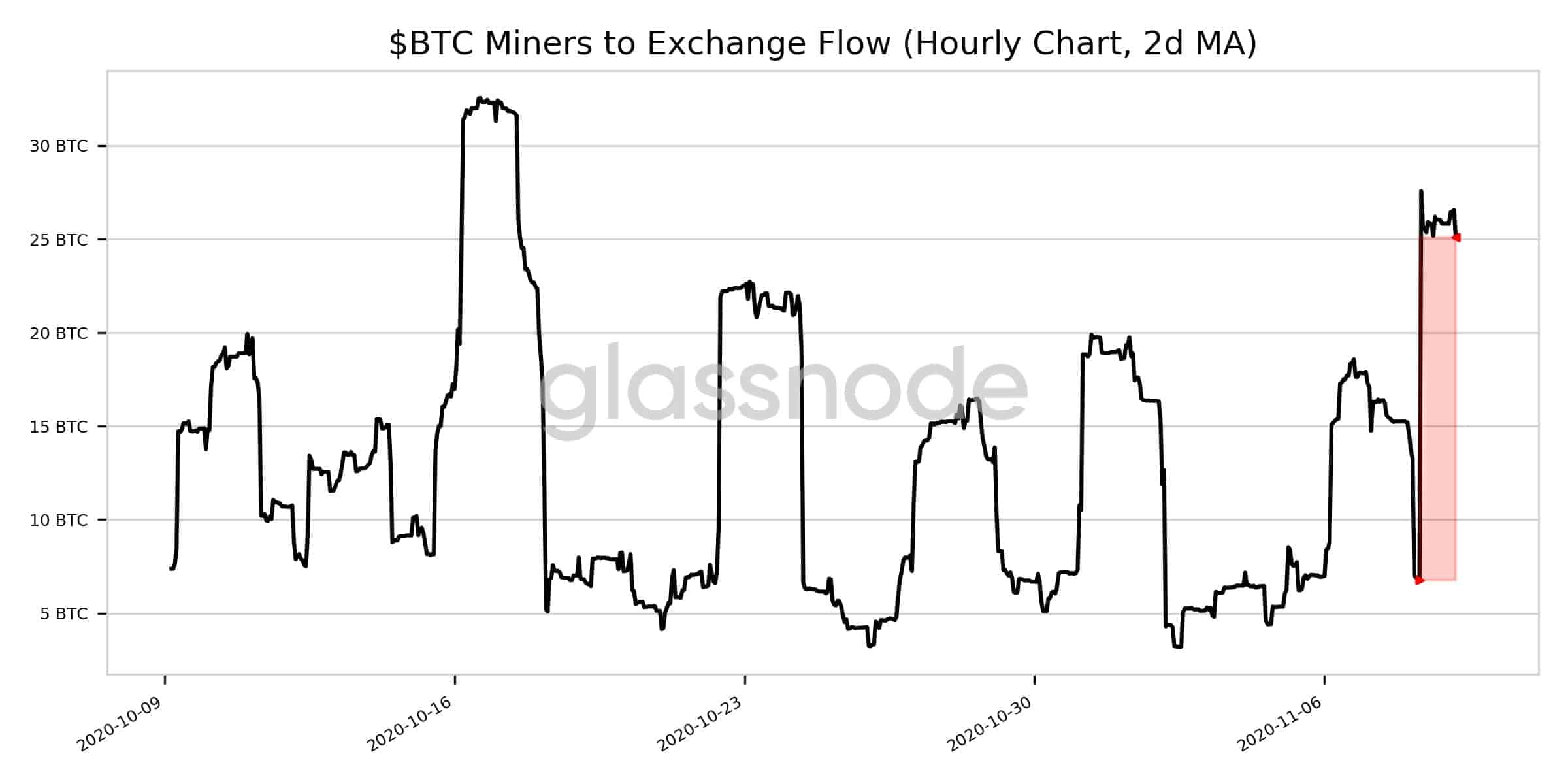 Bitcoin Miners' Exchange Flow Surges By 270%: Possible Price Dip Incoming?