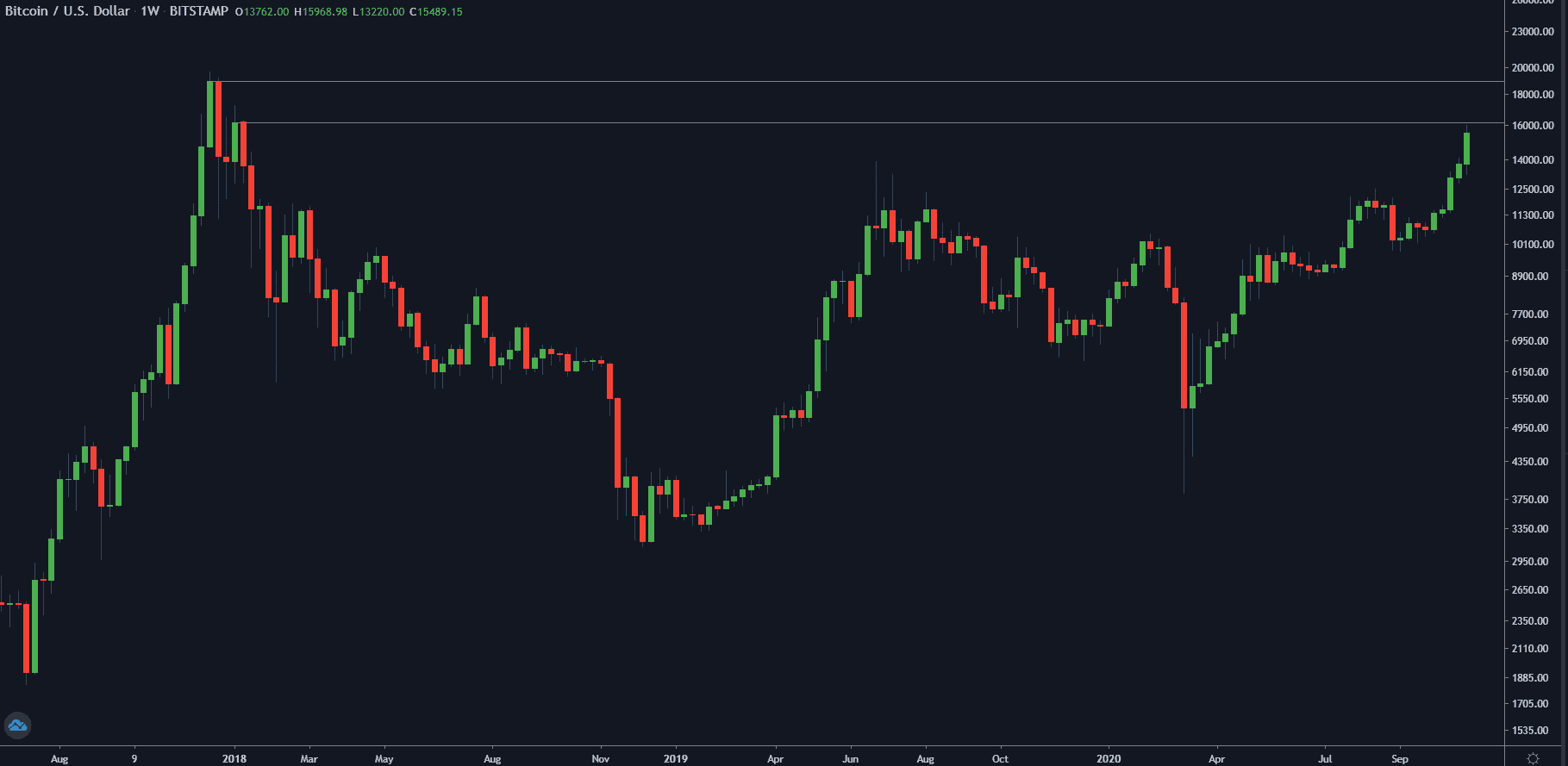 BTCUSD Weekly Chart. Source: TradingView
