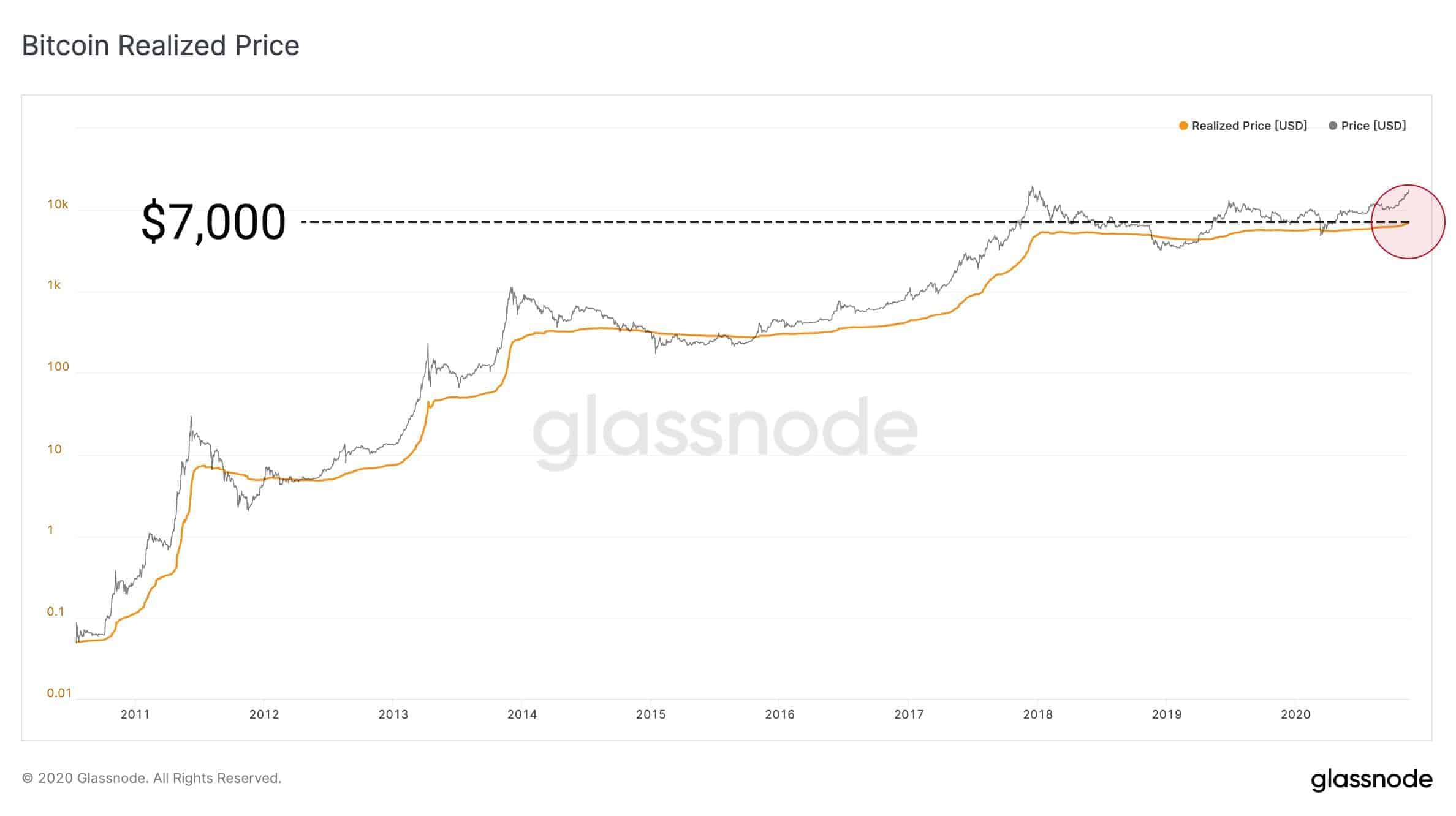 Bitcoin Realized Price ATH. Source: Glassnode