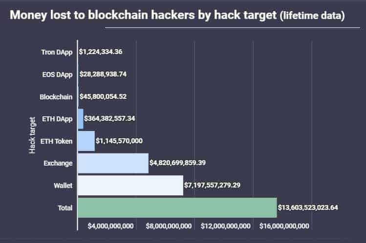 Funds Stolen From Attacks On Blockchain Networks. Source: AtlasVPN
