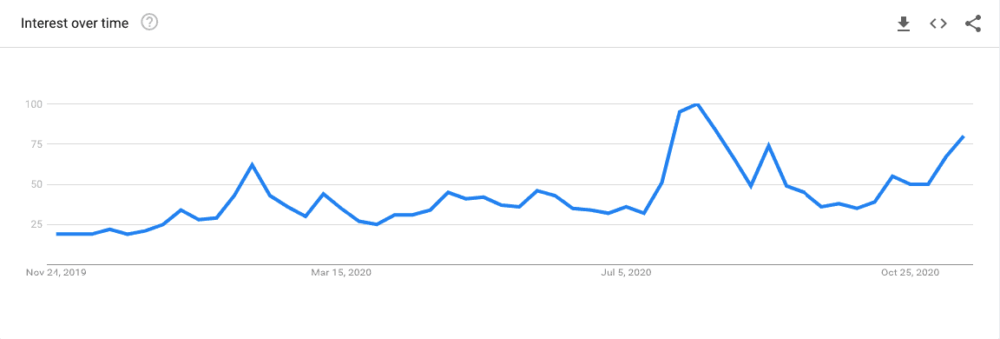 ethereum rising search trend