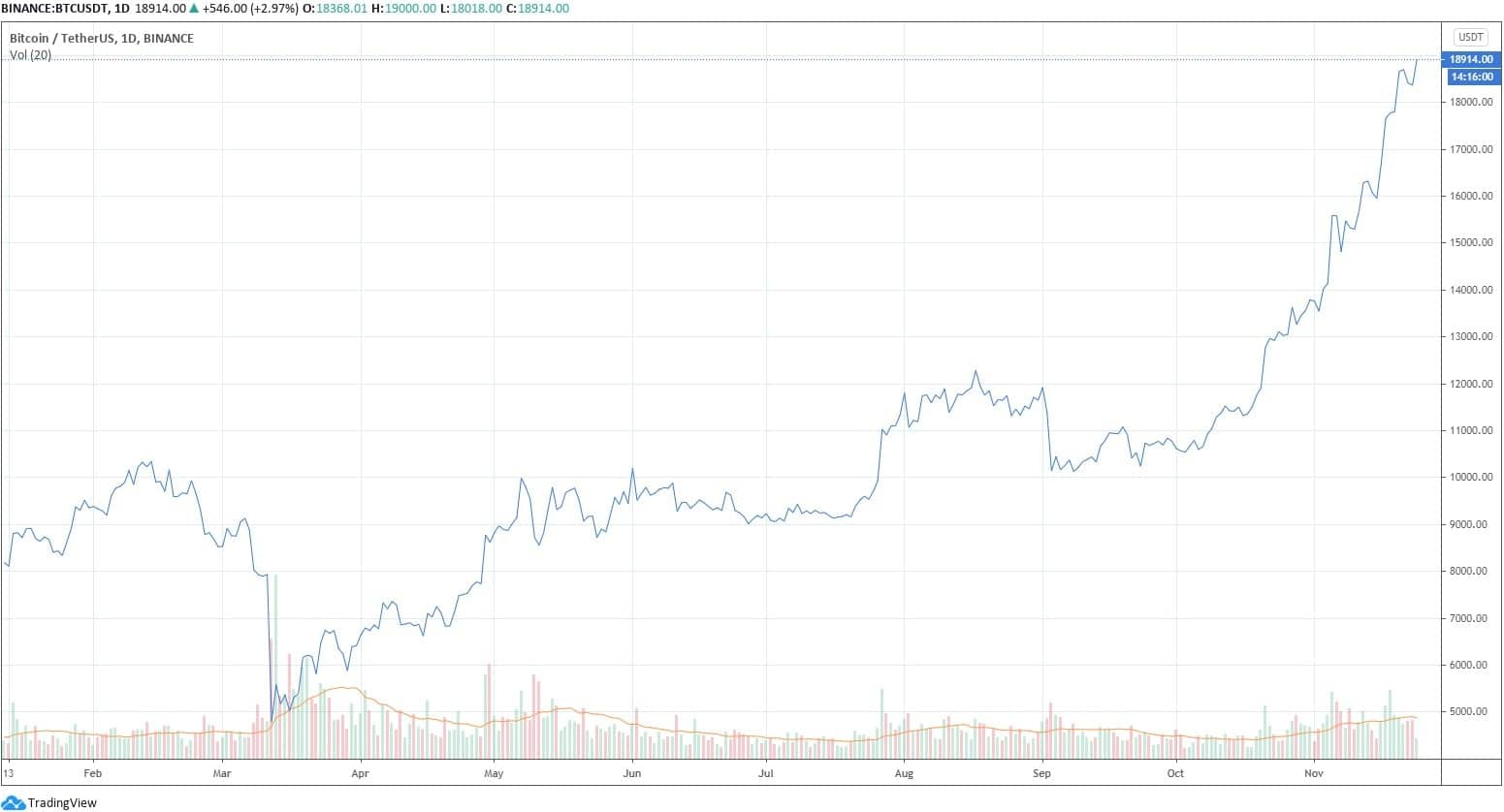 bitcoin_chartusd