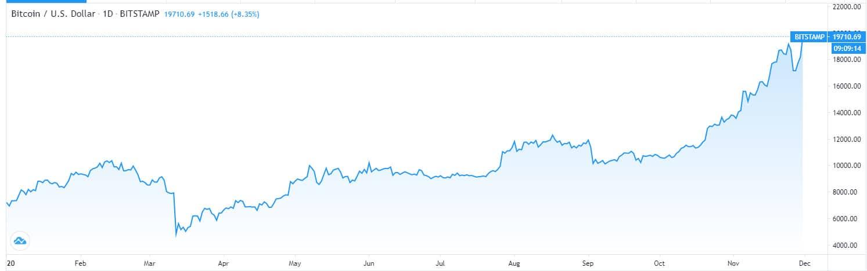 bitcoin zirve Bitcoin'den tarihi bir zirve daha!
