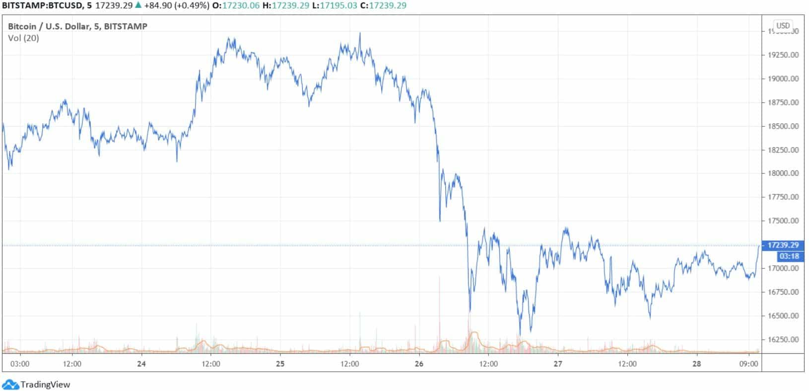 btc_usd_chart