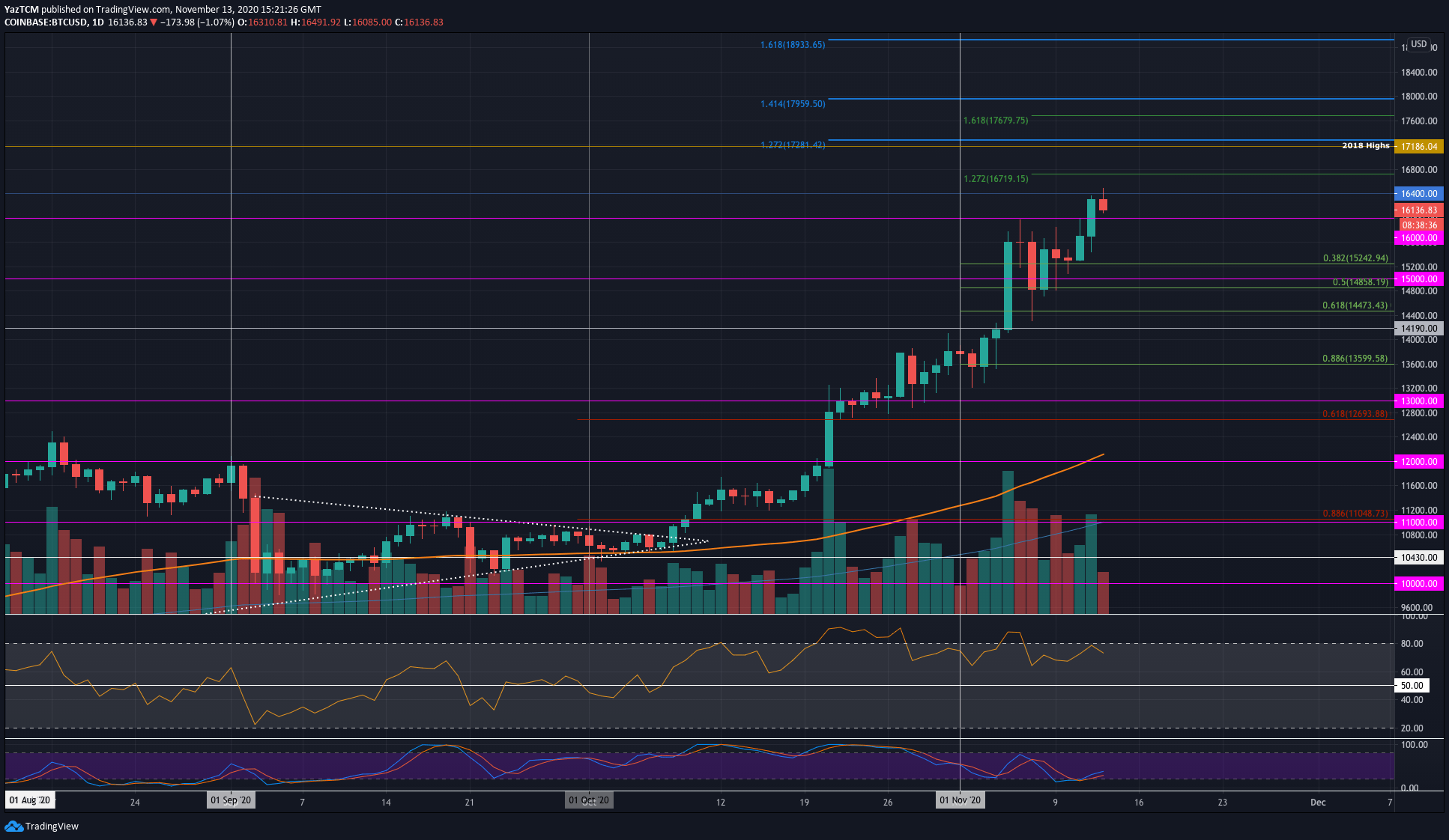 Crypto Price Analysis & Overview November 13th: Bitcoin, Ethereum, Ripple, Chainlink & Cardano