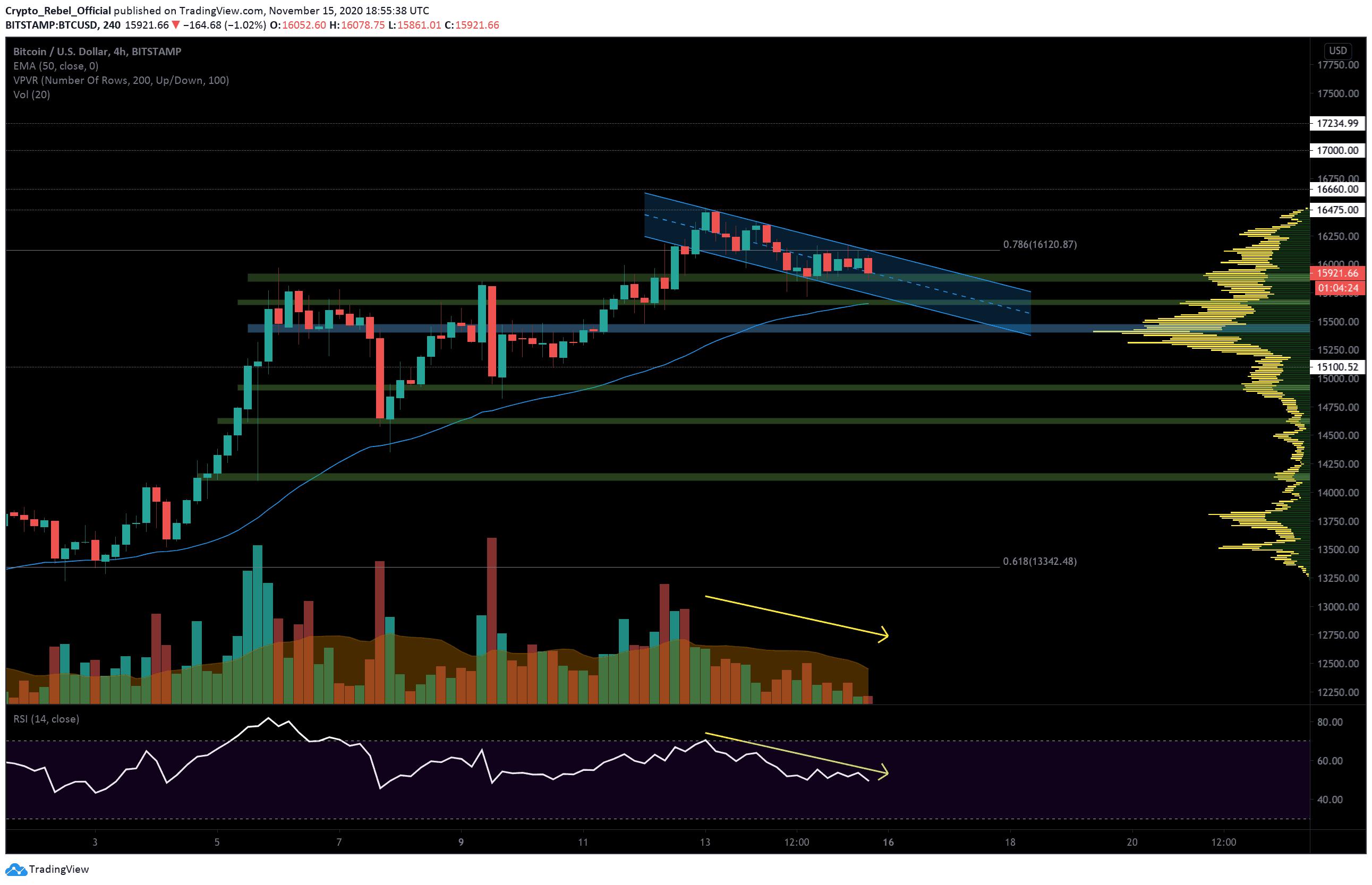 bitcoin 4-hour trading chart