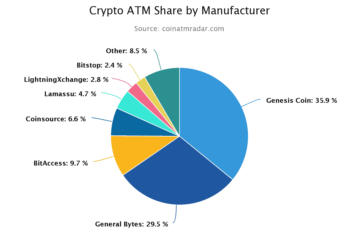 Crypto ATM Share by Manufacturer
