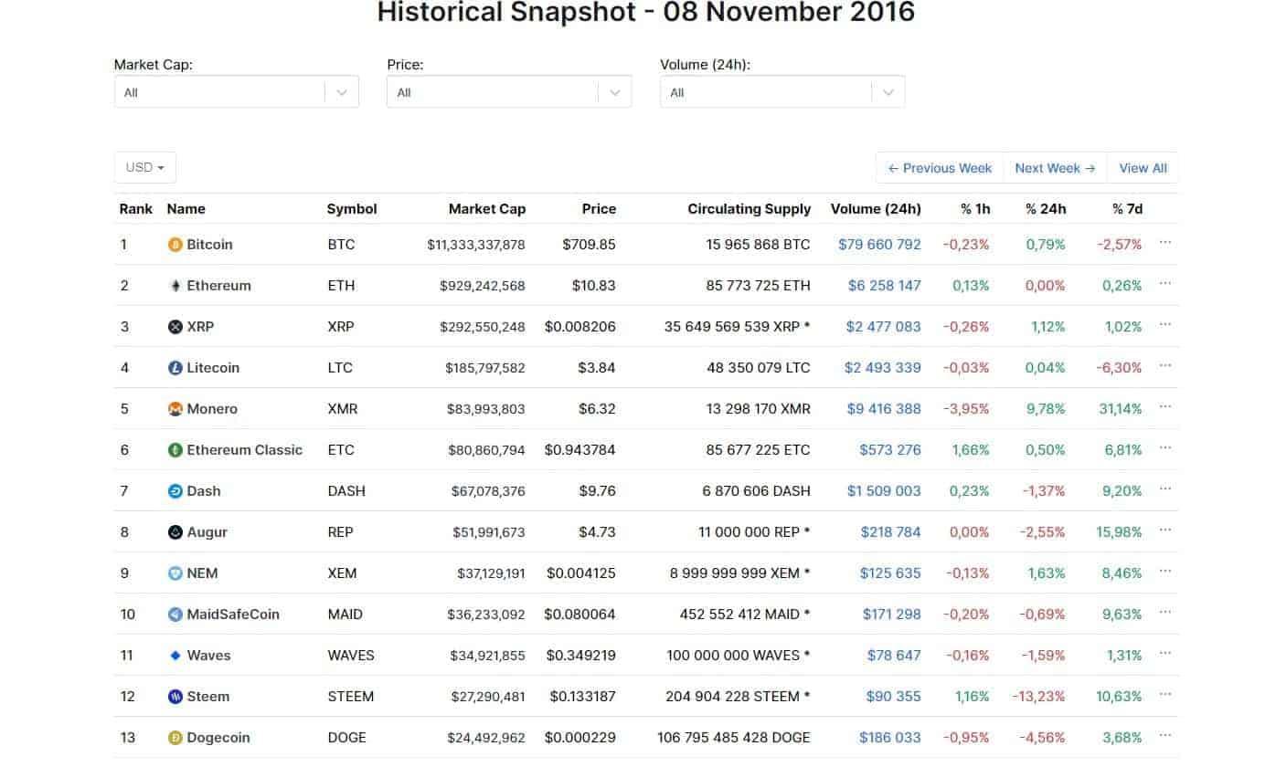 Bitcoin za 709 dolarů: Co se změnilo ve světě krypta od amerických voleb v roce 2016