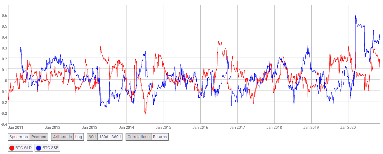 correlations between Bitcoin and Gold and Between Bitcoin and the SP500
