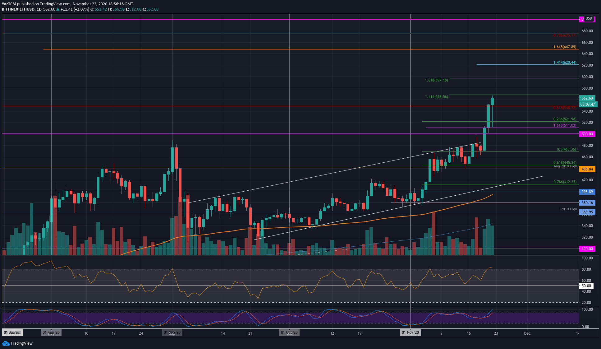 Ethereum Soars 23% Weekly To New 30-Month High: Is $600 Incoming? (ETH Price Analysis)