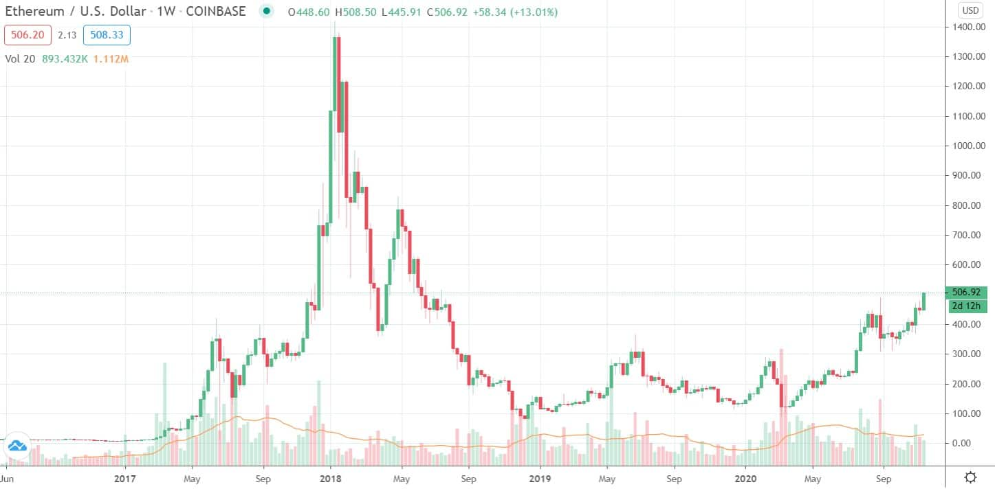 Ethereum at $500 For the First Time Since July 2018: Interest Increasing