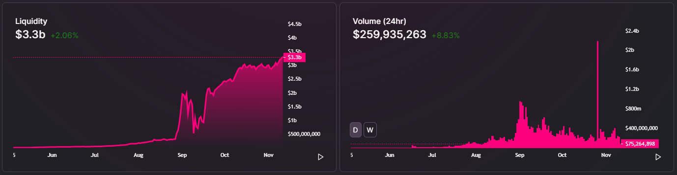 Uniswap liquidity