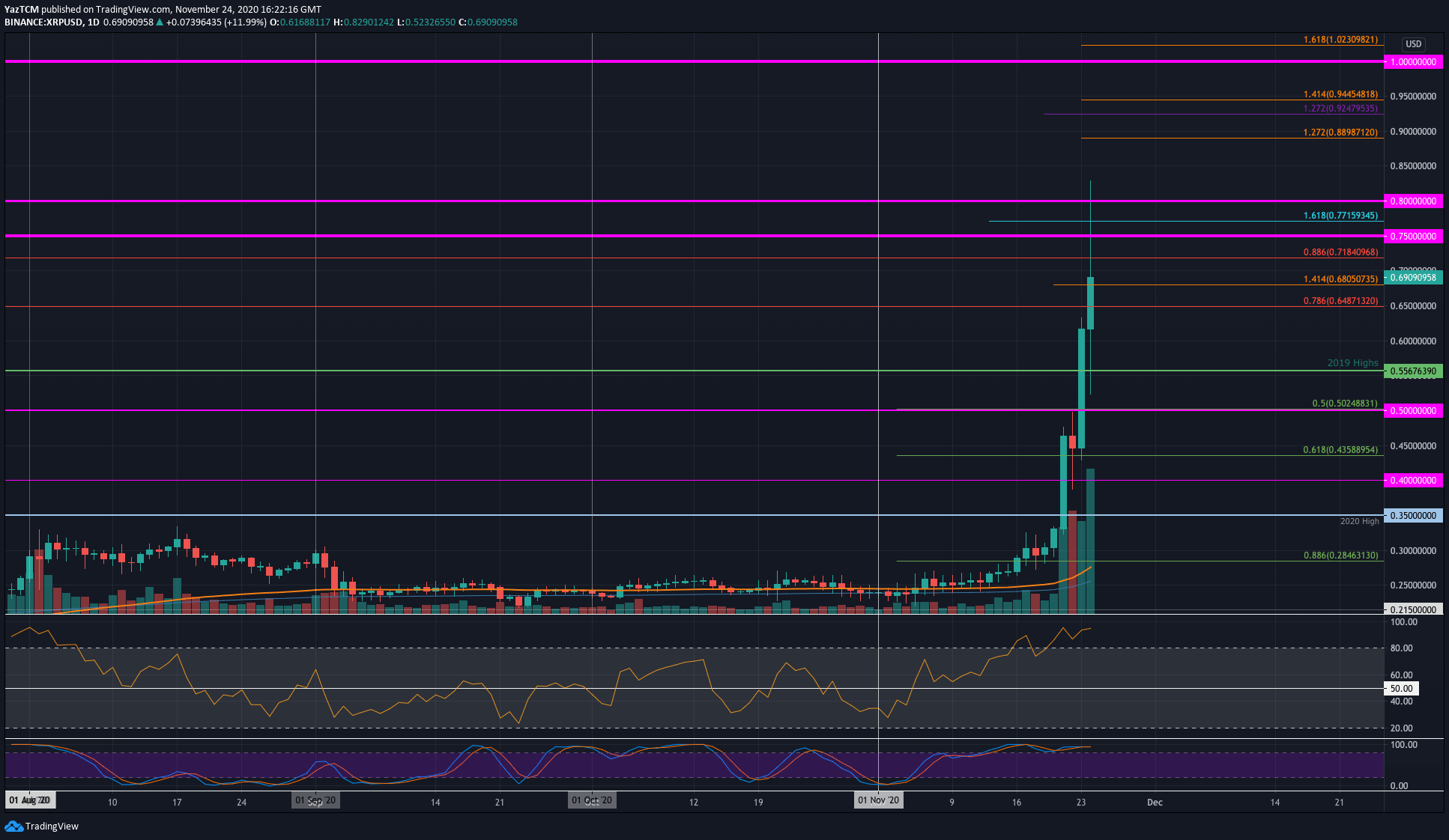 lx mdkdmlknjjm https cryptopotato com xrp price analysis ripple surges another 25 daily but are bulls overextended