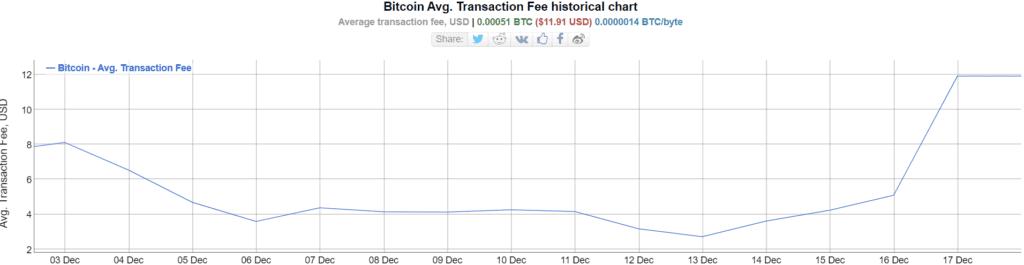 Average Bitcoin fee during december of 2020. Image Bitinfocharts