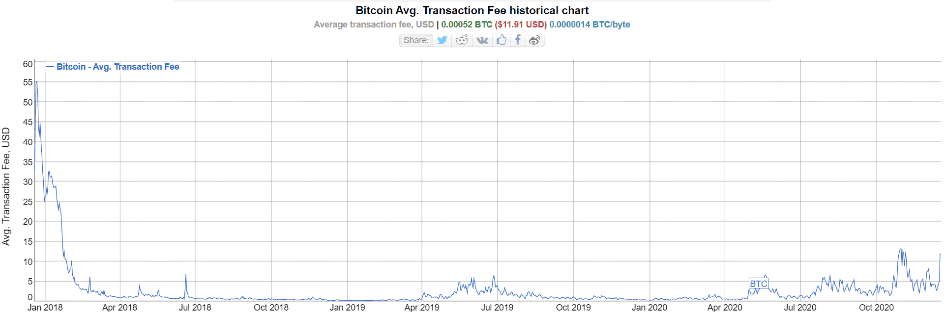 Average Bitcoin fee in 2020. Image Bitinfocharts