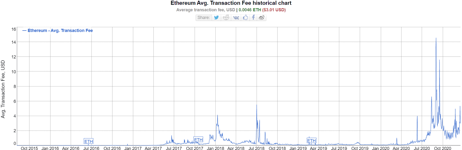 Average Ethereum fee in 2020. Image Bitinfocharts