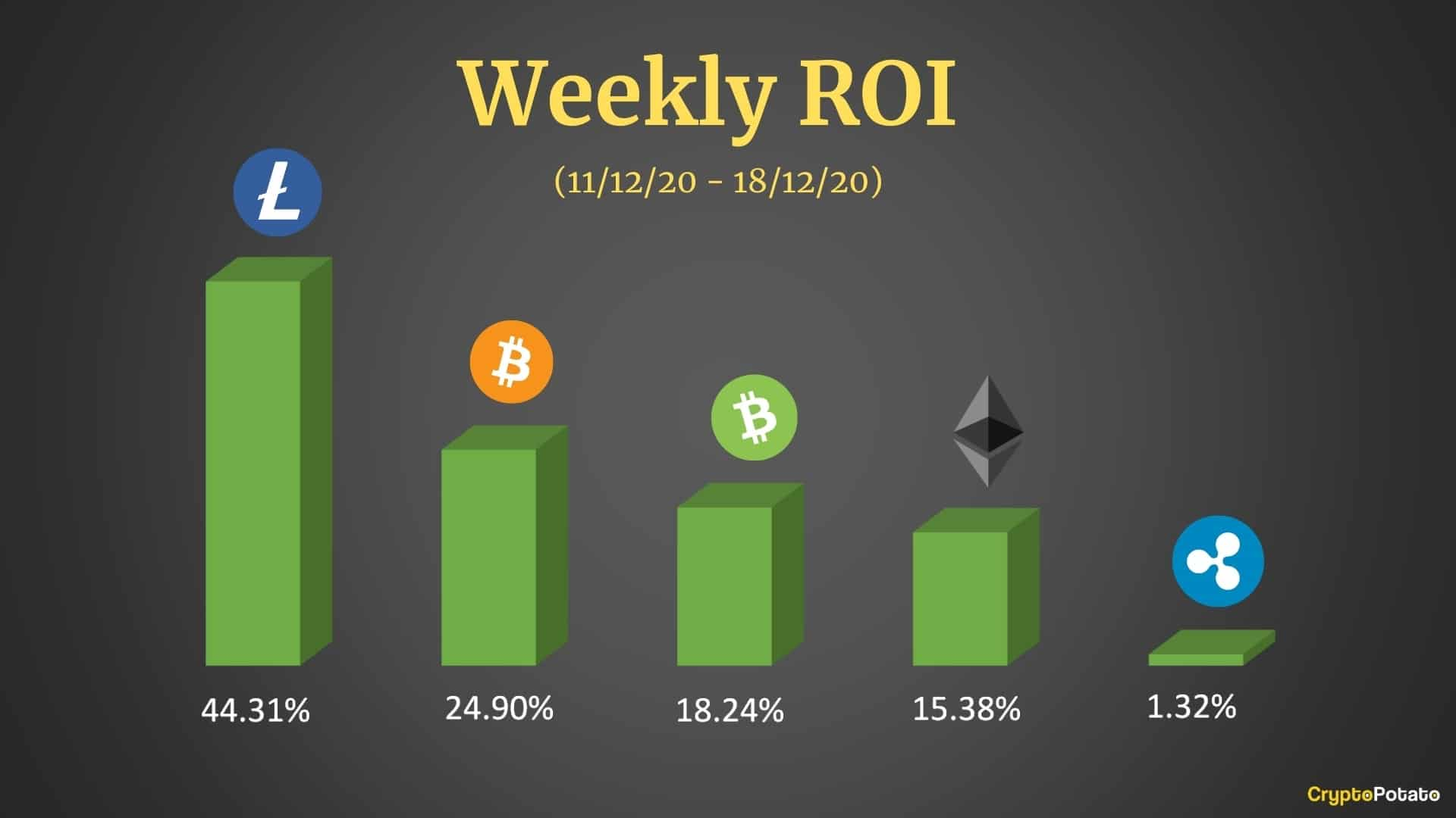 chart_weekly