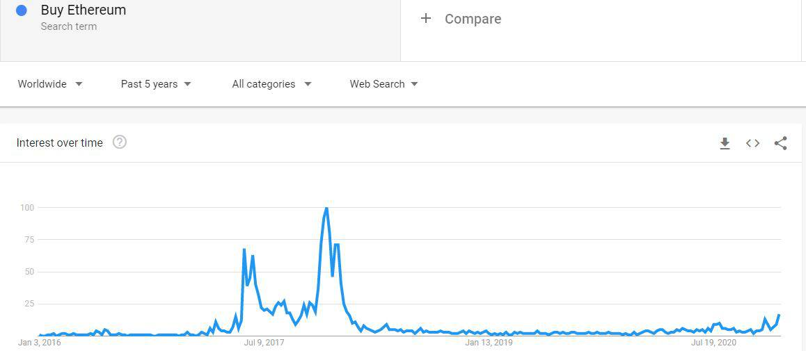 """Buy Ethereum"" Google Searches 5-Year Back. Source: Google Trends"