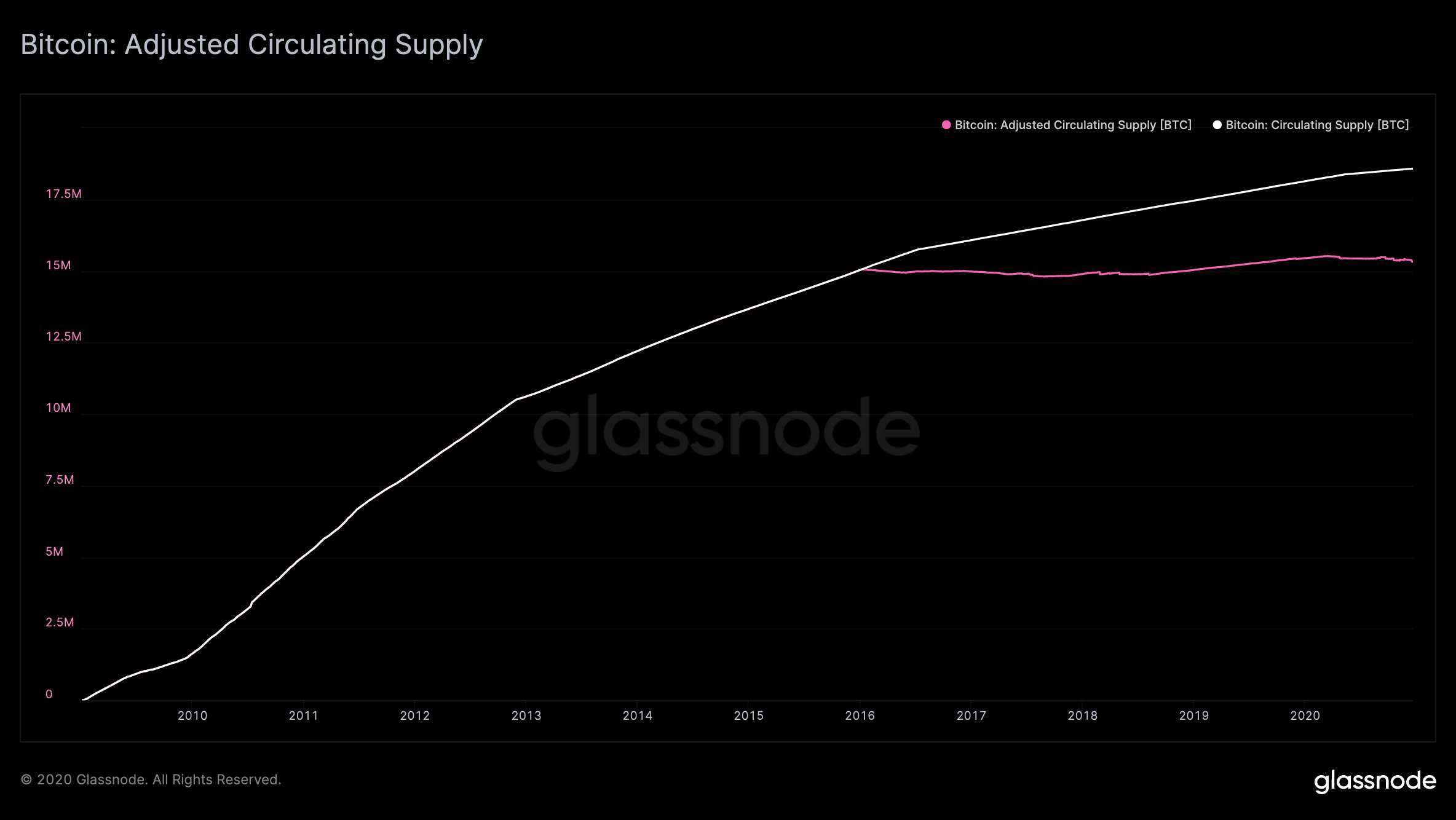 Bitcoin Adjusted Circulating Supply. Source: Glassnode