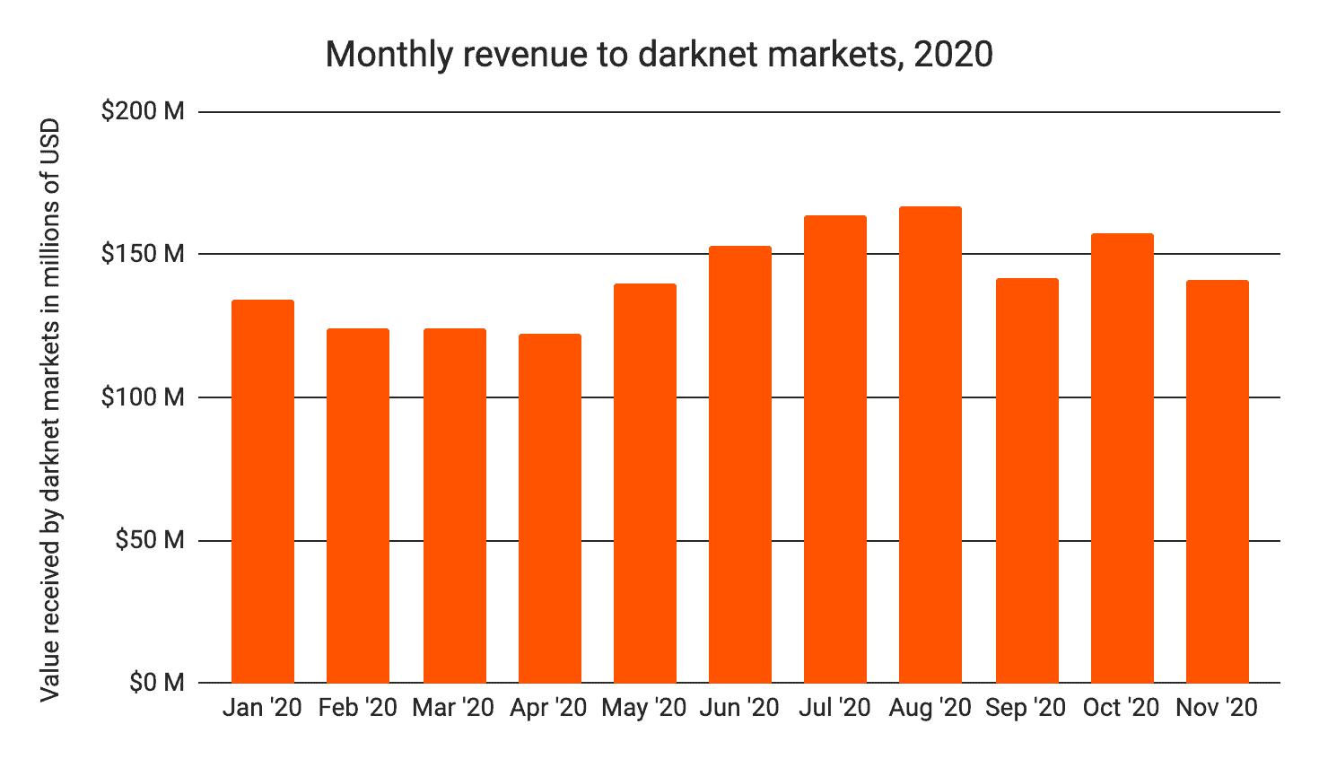 Monthly Crypto Revenue In Darknet Markets. Source: Chainalysis