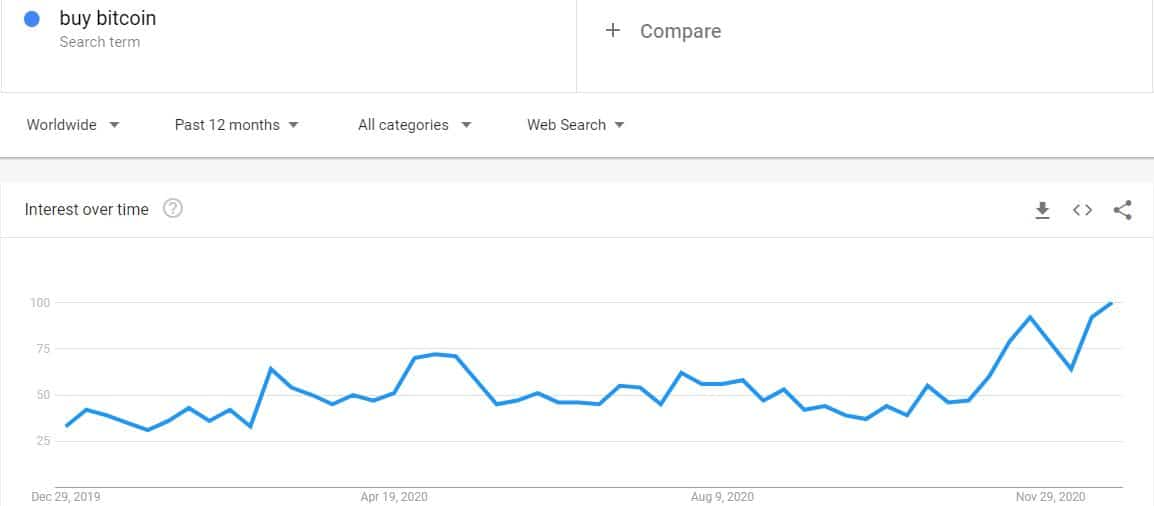 'Buy Bitcoin' Google Search 1-year Back. Source: Google Trends