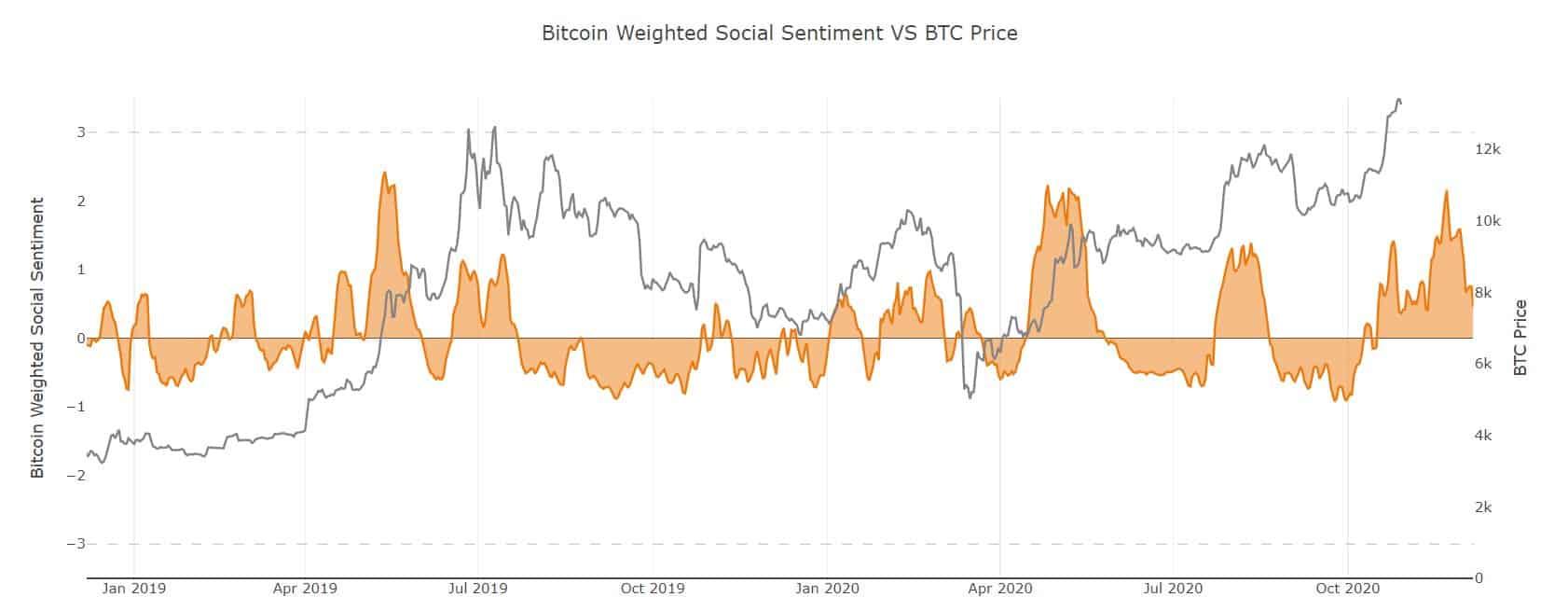 Bitcoin Price vs. Social Volume. Source: Santiment
