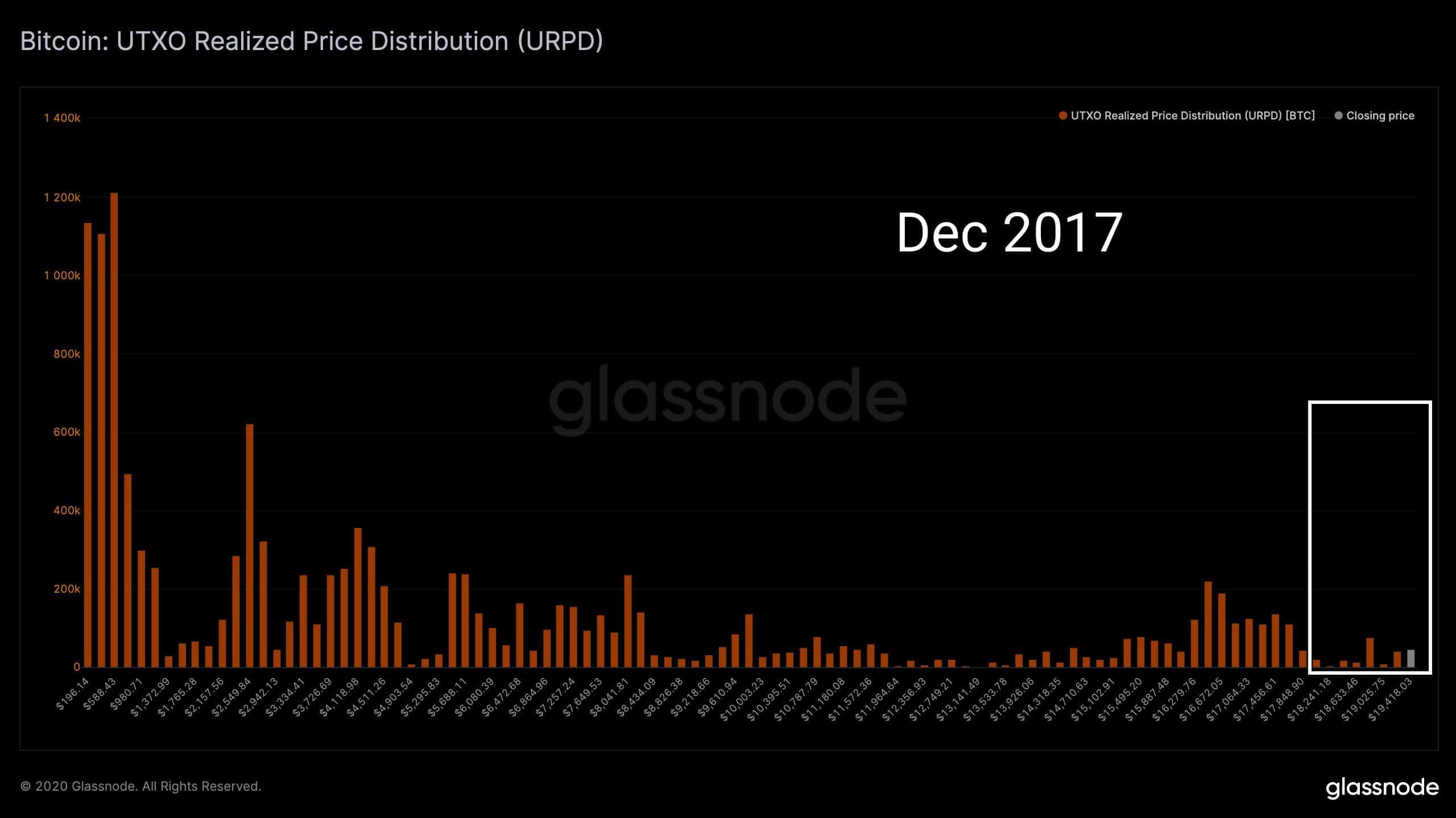 10% nabídky Bitcoinu bylo přesunuto za cenu vyšší než 18 000 USD: 5krát více než v roce 2017