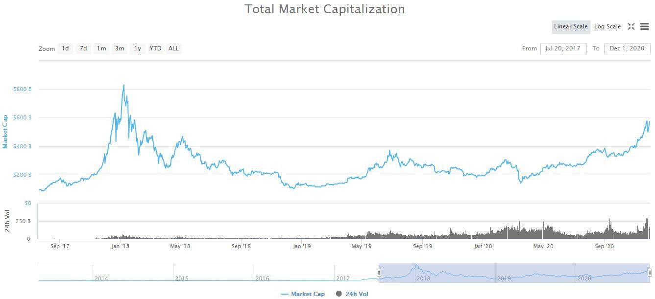 Crypto Market Cap 2017-2020. Source: CoinMarketCap