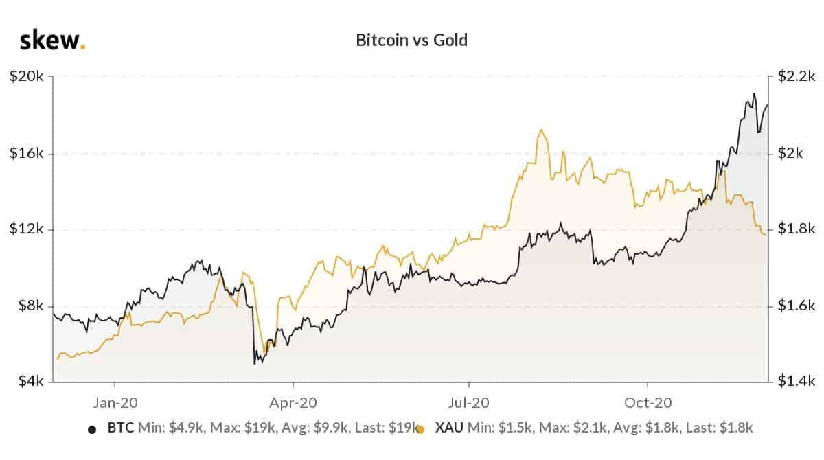 creșterea prețurilor bitcoin