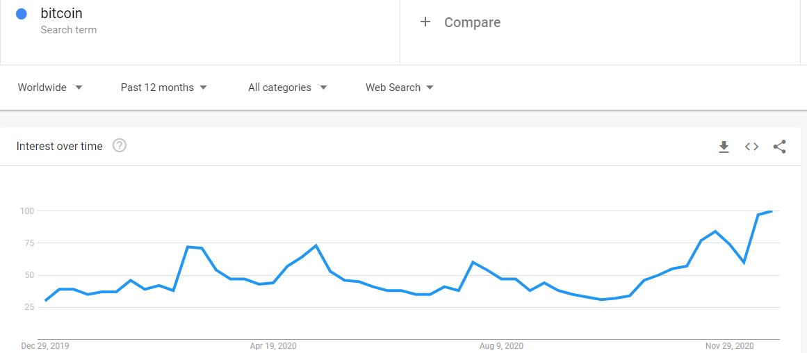 'Bitcoin' Google Search 1-year Back. Source: Google Trends