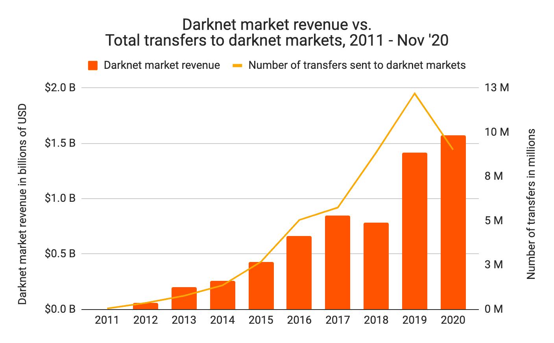 Darknet Market Revenue Vs. Transactions. Source: Chainalysis