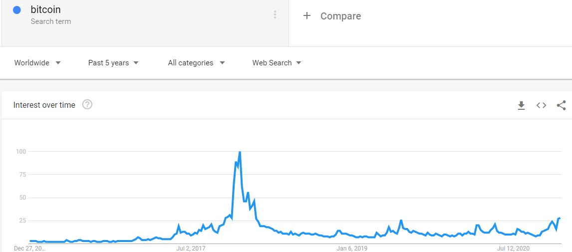 'Bitcoin' Google Search 5-year Back. Source: Google Trends