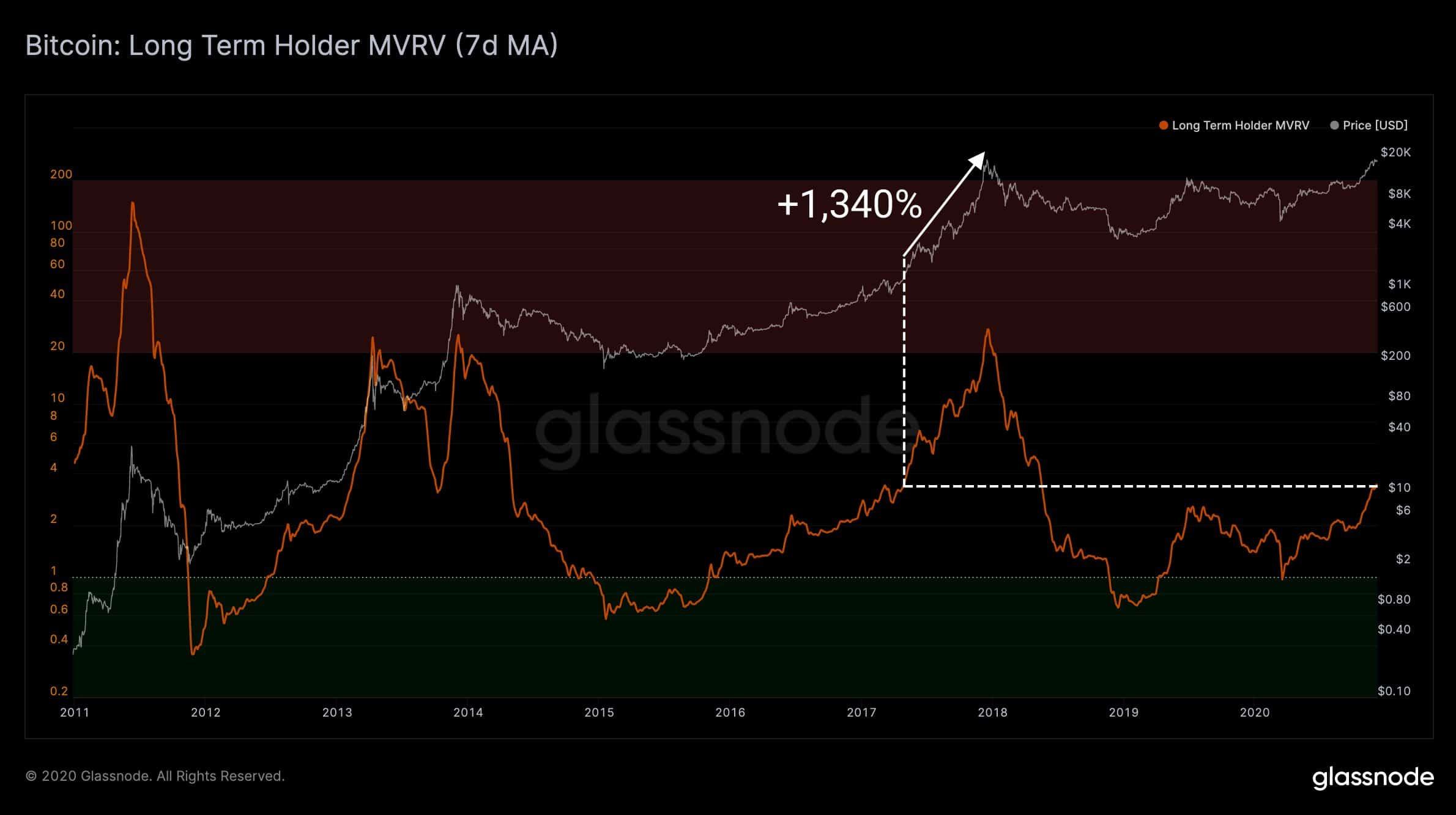 Bitcoin Long Term Holder MVRV. Source: Glassnode