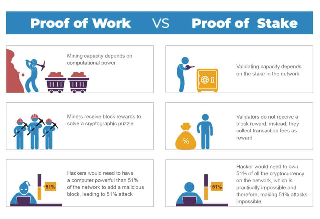 Proof of Work vs Proof of Stake (The new consensus mechanism adopted in Ethereum 2.0)
