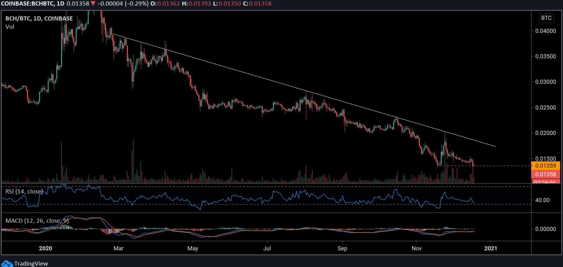 bchbtc_chart