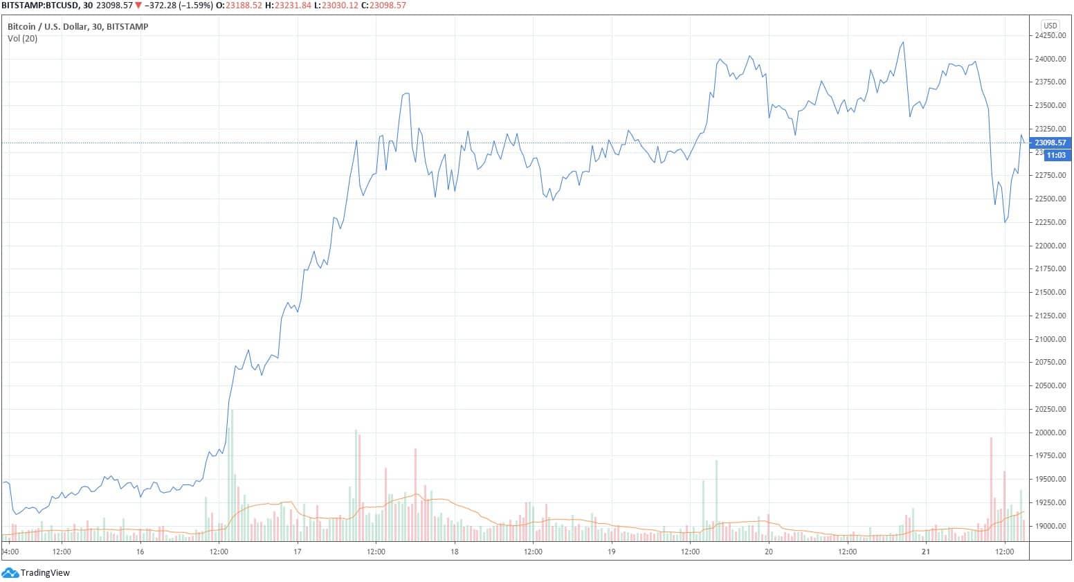 btcusd_chart1
