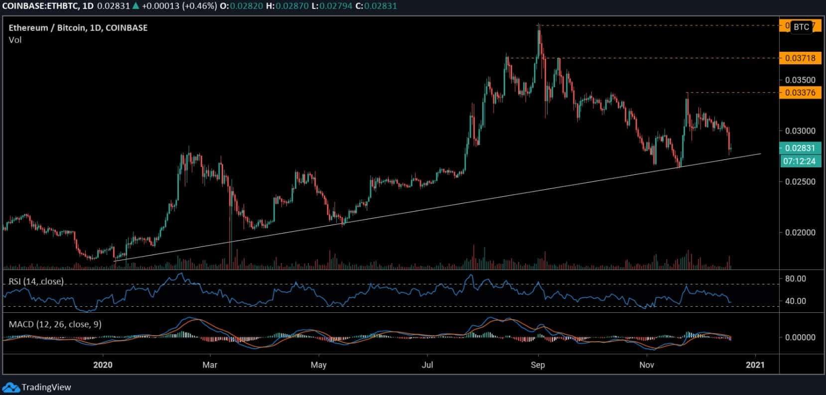 ethbtc_chart