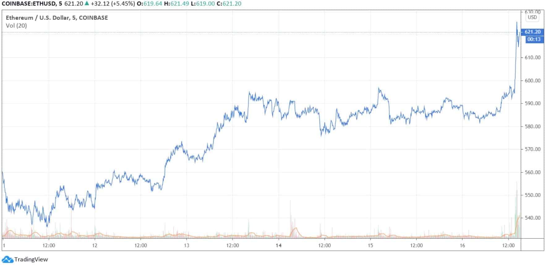 ethusd_chart