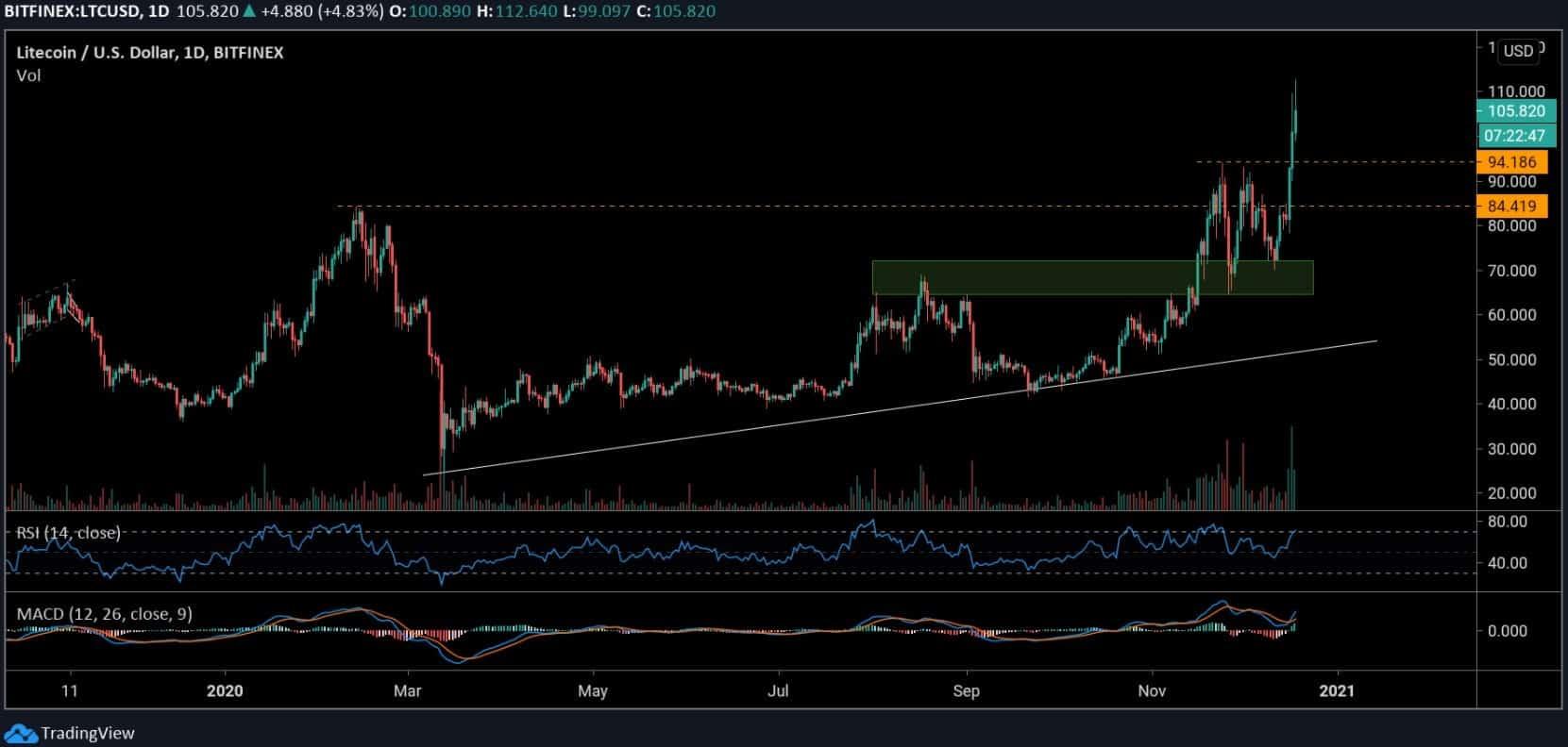 ltcusd_chart