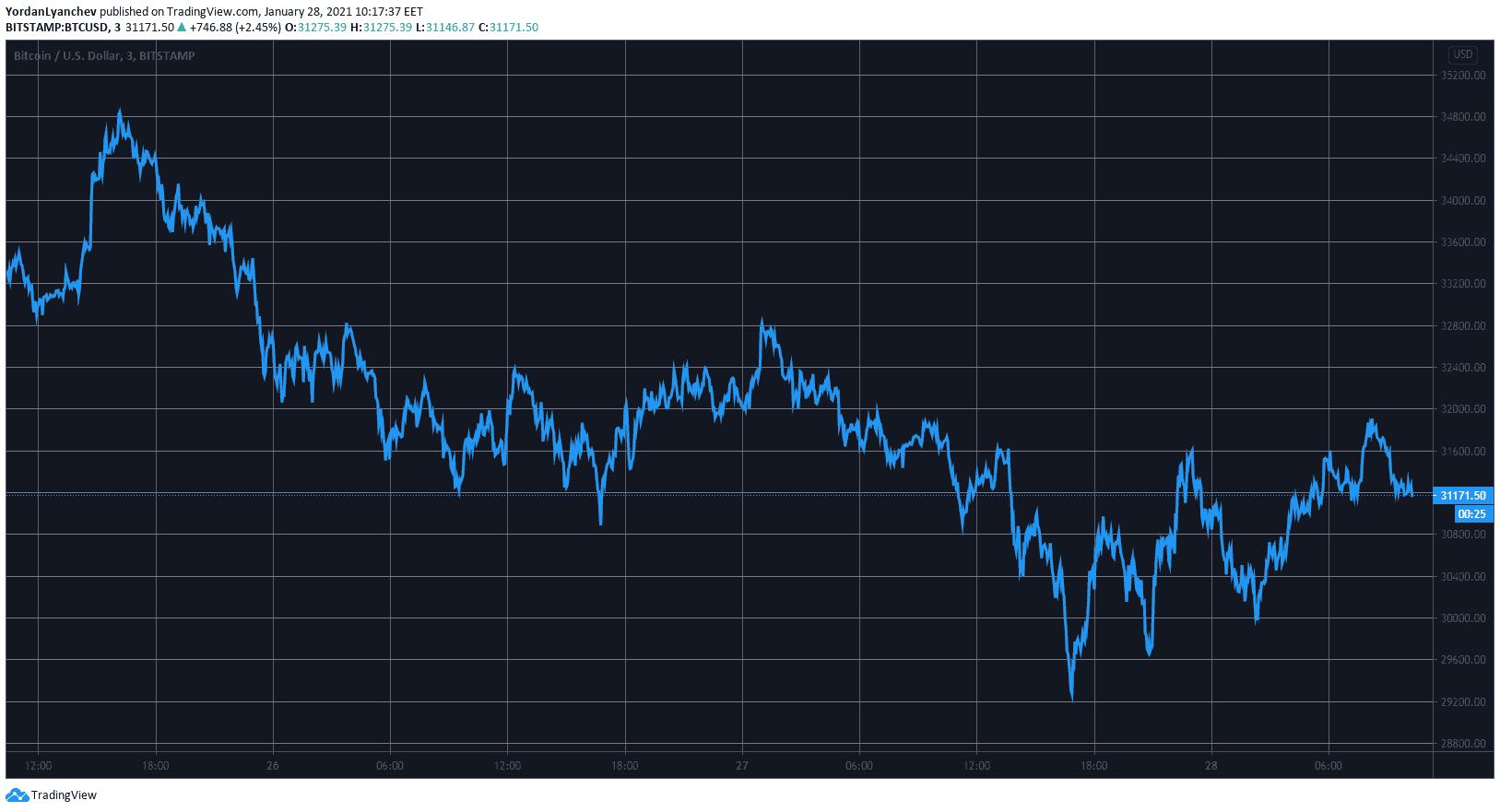 Market Watch: Despite Wall Street, Bitcoin Holds Above $30K So Far