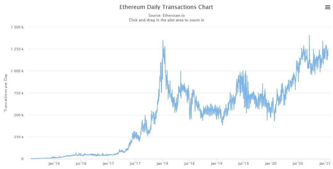 Số lượng giao dịch hàng ngày của Ethereum.  Nguồn: Etherscan