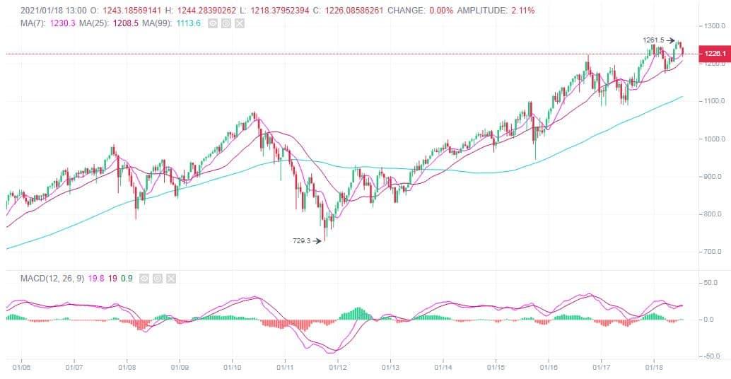 Binance DeFi Composite Index Price Performance. Source: Binance